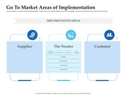 Sales Enablement Channel Management Go To Market Areas Of Implementation Ppt Introduction