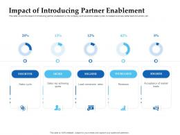 Sales Enablement Channel Management Impact Of Introducing Partner Ppt Professional