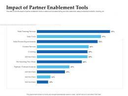 Sales Enablement Channel Management Impact Of Partner Enablement Tools Ppt Inspiration
