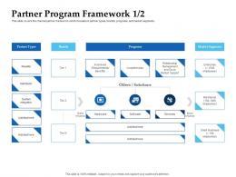 Sales Enablement Channel Management Partner Program Framework Brands Ppt Download