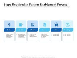 Sales Enablement Channel Management Steps Required In Partner Process Ppt Mockup
