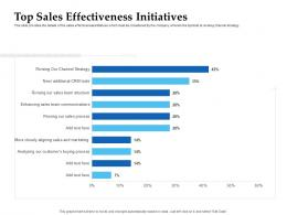 Sales Enablement Channel Management Top Sales Effectiveness Initiatives Ppt Diagrams