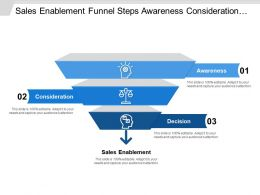 Sales Enablement Funnel Steps Awareness Consideration Decision