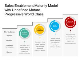 Sales Enablement Maturity Model With Undefined Mature Progressive World Class