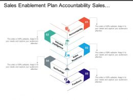 Sales Enablement Plan Accountability Sales Readiness Technology And Feedback