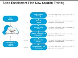 sales_enablement_plan_new_solution_training_and_pre_call_training_Slide01