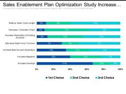 Sales Enablement Plan Optimization Study Increase Earnings And Margins