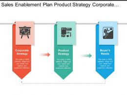 Sales Enablement Plan Product Strategy Corporate Strategy And Buyers Needs