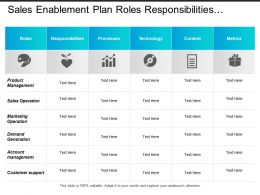 Sales Enablement Plan Roles Responsibilities Processes Technology And Content