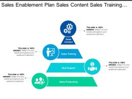 Sales Enablement Plan Sales Content Sales Training And Deal Support
