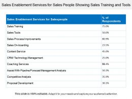 Sales Enablement Services For Sales People Showing Sales Training And Tools