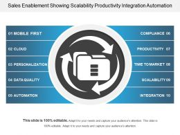 Sales Enablement Showing Scalability Productivity Integration Automation