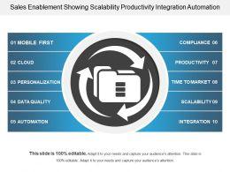 Sales Enablement Showing Scalability Productivity Integration Automation
