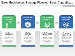 Sales Enablement Strategy Planning Sales Capability Building