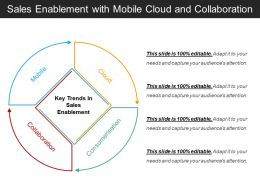 Sales Enablement With Mobile Cloud And Collaboration