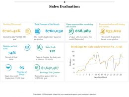 Sales Evaluation Sales Cycle Ppt Infographics Example Introduction