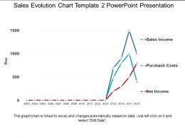 Sales Evolution Chart Template 2 Powerpoint Presentation