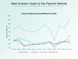 Sales Evolution Graph By Key Payment Methods