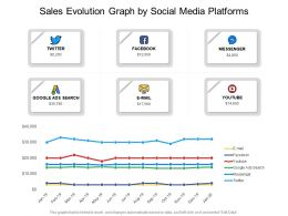 Sales Evolution Graph By Social Media Platforms