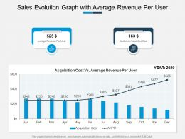 Sales Evolution Graph With Average Revenue Per User