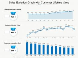 Sales Evolution Graph With Customer Lifetime Value