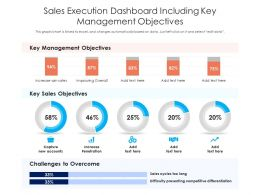 Sales Execution Dashboard Including Key Management Objectives