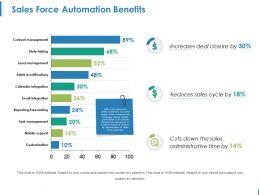 Sales Force Automation Benefits Ppt Ideas
