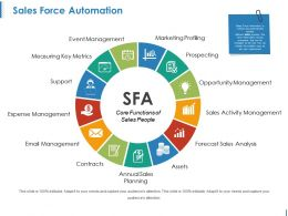 Sales Force Automation Ppt Slide