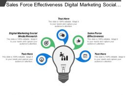 Sales Force Effectiveness Digital Marketing Social Media Research