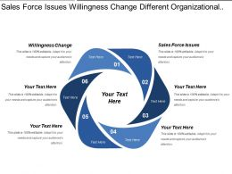 Sales Force Issues Willingness Change Different Organizational Structure