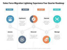 Sales Force Migration Lightning Experience Four Quarter Roadmap