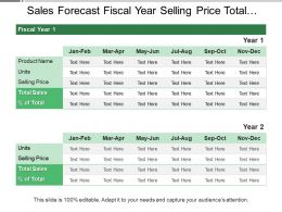 Sales Forecast Fiscal Year Selling Price Total Percentage Sales