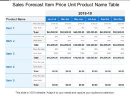 Sales Forecast Item Price Unit Product Name Table