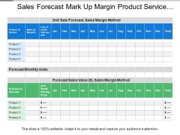 Sales Forecast Mark Up Margin Product Service Unit Price Goods Sold