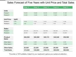 Sales Forecast Of Five Years With Unit Price And Total Sales
