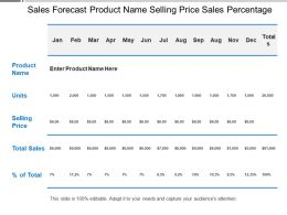 Sales Forecast Product Name Selling Price Sales Percentage