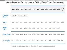 sales_forecast_product_name_selling_price_sales_percentage_Slide01