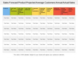 Sales Forecast Product Projected Average Customers Annual Actual Sales