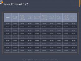 Sales Forecast Product Sale Category Attractive Analysis Ppt Microsoft