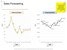 Sales Forecasting Historical M2172 Ppt Powerpoint Presentation Portfolio Backgrounds