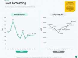 Sales Forecasting Historical Ppt Powerpoint Presentation Inspiration Example