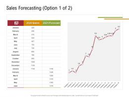 Sales Forecasting Option 2020 Sales Sustainable Supply Chain Management Ppt Rules