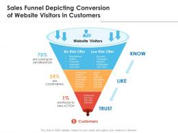 Sales Funnel Depicting Conversion Of Website Visitors In Customers