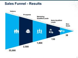 Sales Funnel Results Ppt Examples