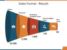 Sales Funnel Results Ppt Visual Aids Gallery