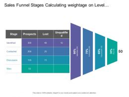 Sales Funnel Stages Calculating Weightage On Level Of Identification Contact Discussion And Won