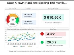 Sales Growth Ratio And Booking This Month Dashboard