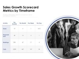 Sales Growth Scorecard Metrics By Timeframe