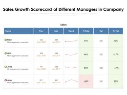 Sales Growth Scorecard Of Different Managers In Company