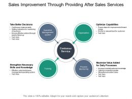 Sales Improvement Through Providing After Sales Services